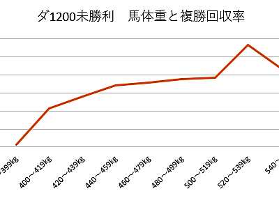 ダート1200mの未勝利戦における、馬体重ごとの複勝回収率